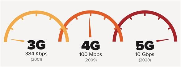 Mạng 5G có gì mới, có gì hay