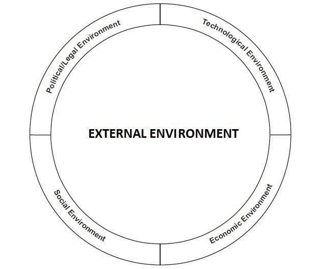 Môi trường bên ngoài Các yếu tố của chiến lược tiếp thị - 3
