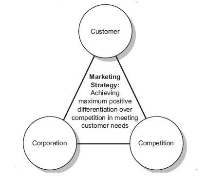 Môi trường bên trong các yếu tố của chiến lược tiếp thị - 2