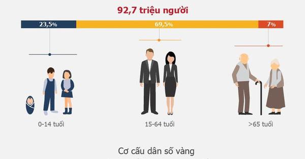 Cơ cấu dân số vàng - nguyên nhân làm nền kinh tế Việt Nam phát triển